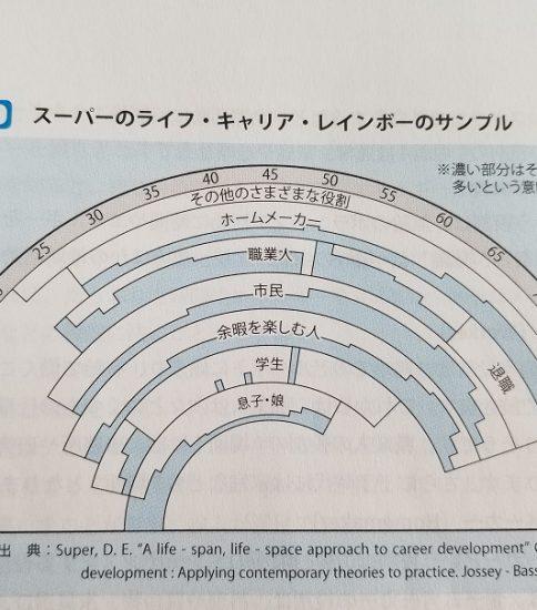 ライフ・キャリア・レインボー 2020.8.9